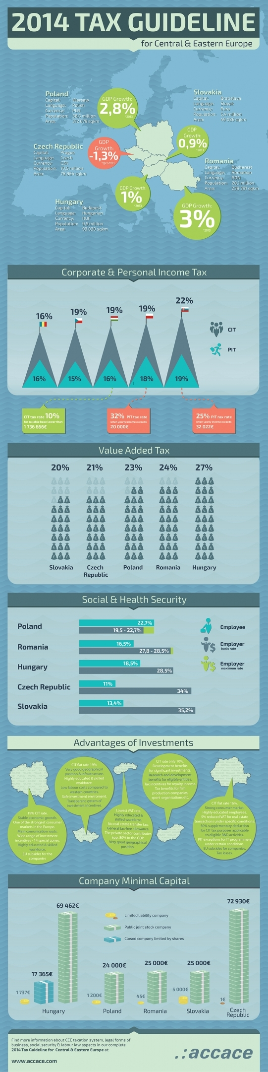 Essential top 5 information an investor should know about Central and Eastern Europe (Infographic)