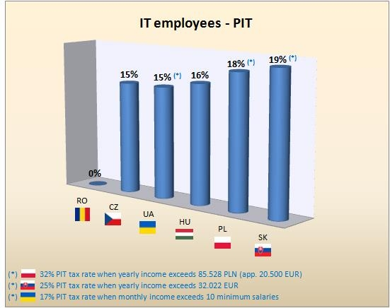 IT employees-PIT CEE