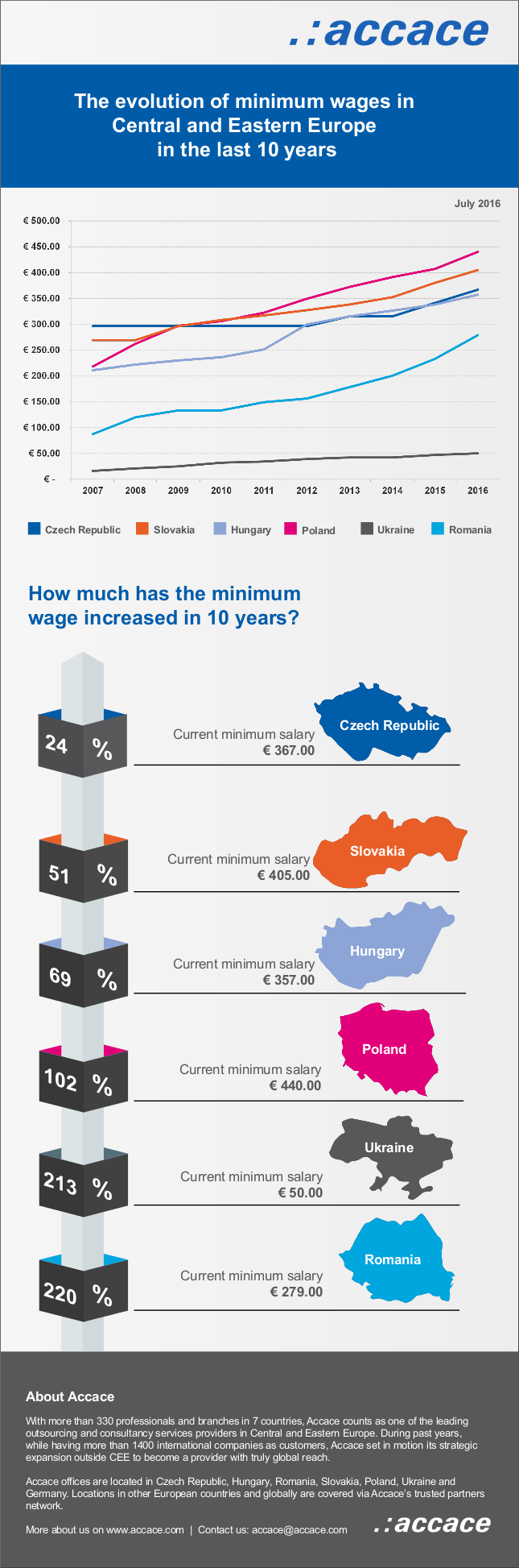The evolution of minimum wages in central and eastern europe in the last 10 years