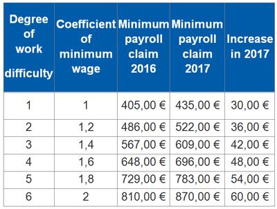 Increase of minimum payroll claim