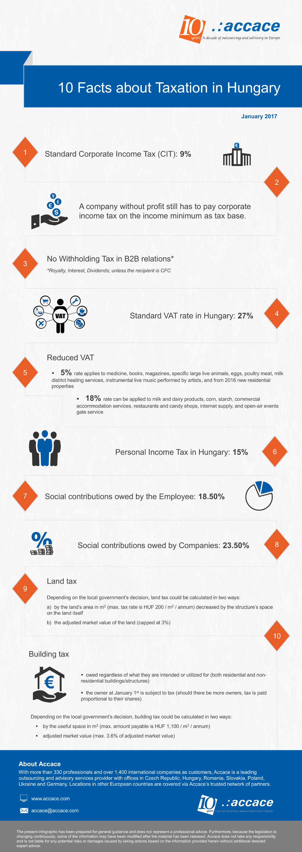 10 facts about taxation in Hungary | Infographic