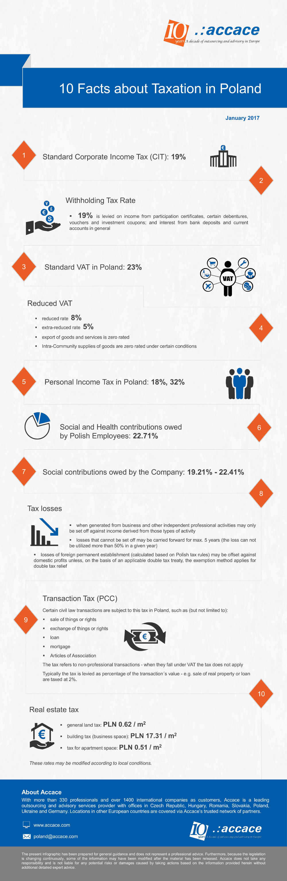 10 facts about taxation in Poland | Infographic