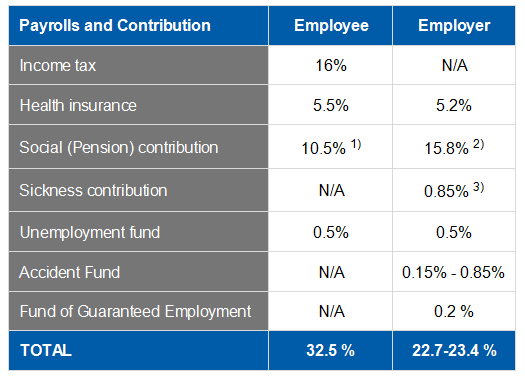 Romanian Social contributions and income tax 2017