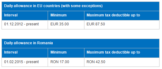 daily allowance in Romania
