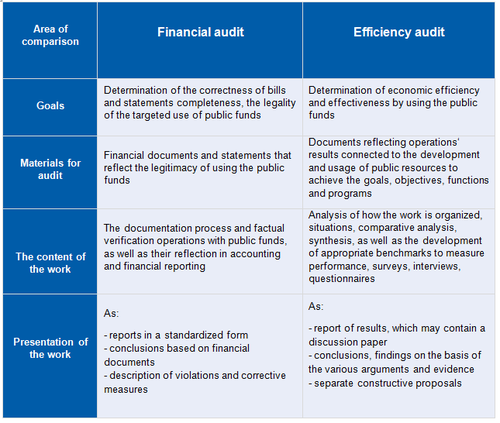 Financial or efficiency (productivity) audit?