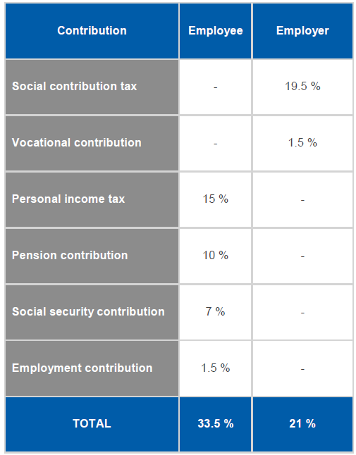 Employers in Hungary taxes and contributions